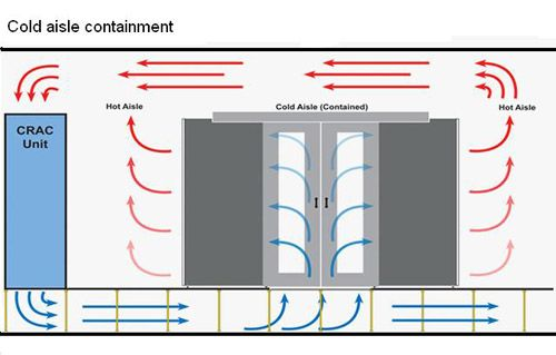 Cold aisle containment airflow diagram
