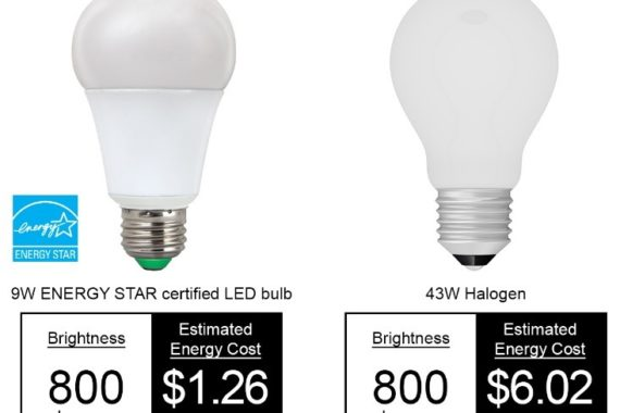 led light bulb vs standard light bulb with cost and energy output comparison